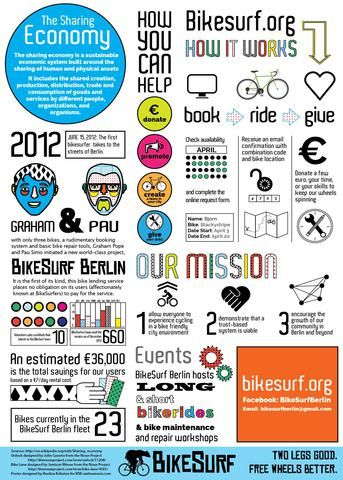 BikeSurf: Open Source Bikesharing Powered by Community - Shareable