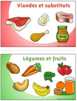 Les groupes alimentaires - Affiches