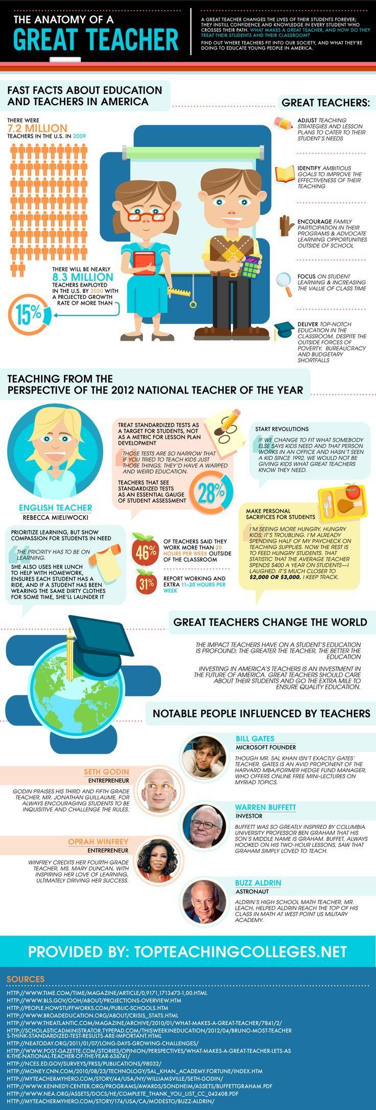 The Anatomy of a Great Teacher #education