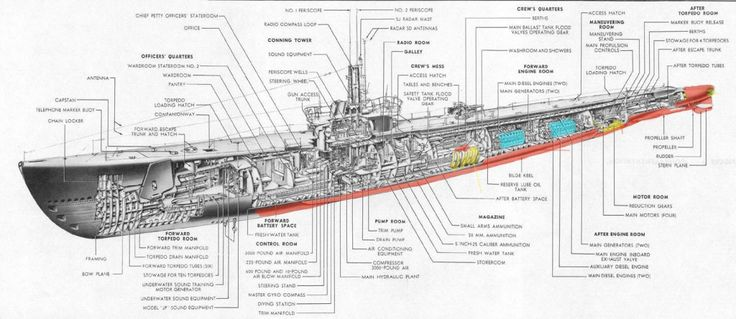 Navsource Org Has Original Class Line Drawings For The