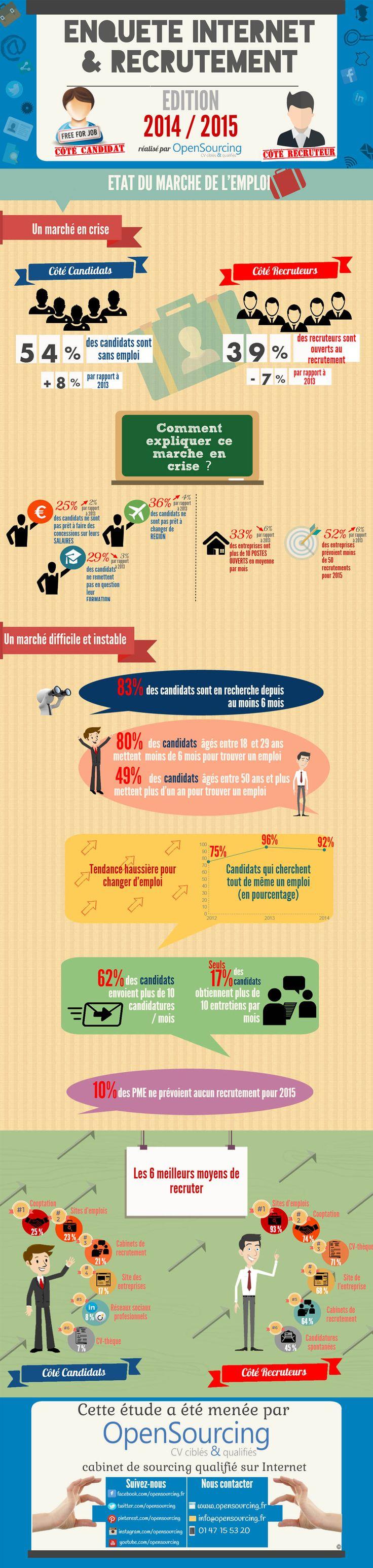 Les résultats de l'enquête Internet & Recrutement Edition 2014 / 2015 - Partie 1 : Etat du marché de l'emploi. - Pour en savoir plus, cliquez sur l'infographie ou sur le lien suivant : http://www.opensourcing.fr/blogs/4/q6ni9d-etude-internet-&-recrutement-2015