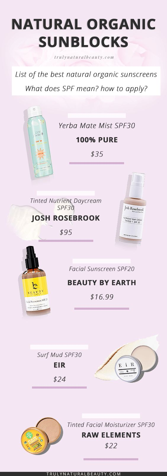 Organic Natural Sunscreens, what is SPF?