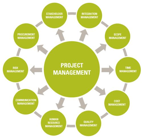 Project management team definition