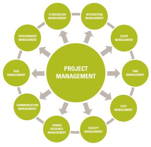 Management s role in telemedicine initiative