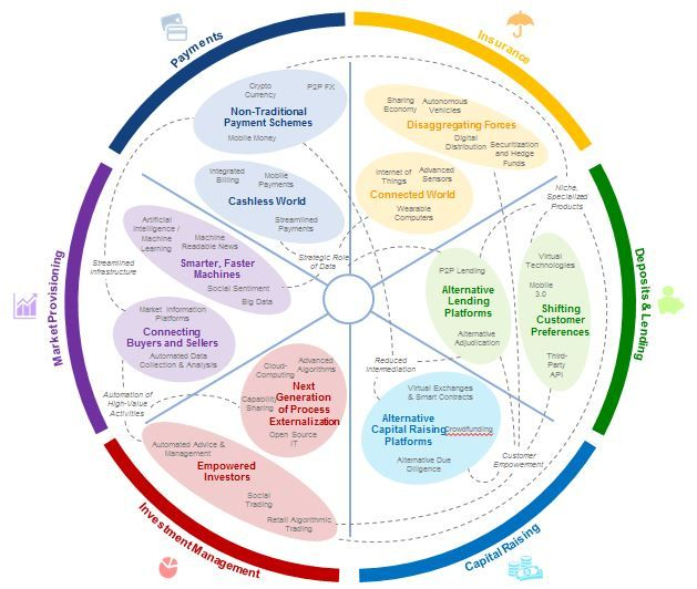 Key Innovation Clusters & how they map to the core functions of Financial Services