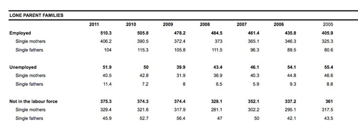 This table gives statistics on single parents and their status of work between 2005-2011. The total numbers of single parents who are employed is 510.3 in 2011, up from just 405.9 in 2005. The percentage of unemployed single parent decreased. The total of single parents who are unemployed is 51.9 in 2011, down from 55.4 in 2005.  In both employed and unemployed single parents, single mothers have high numbers than single fathers.