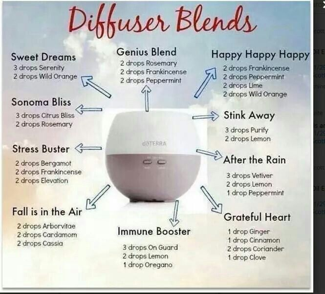 Blends to diffuse mydoterra.com/claudiapeevy