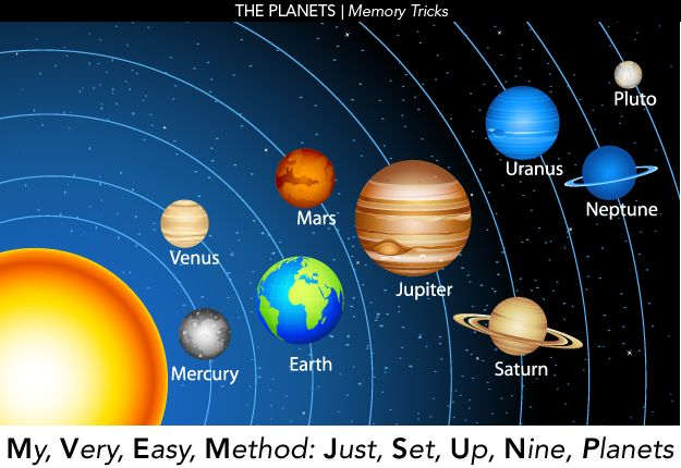 How to remember the names of the planets and the order ...