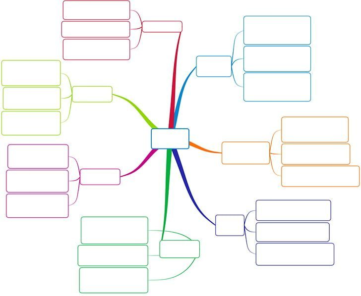 Mind Map Template PNG, Clipart, Angle, Area, Being