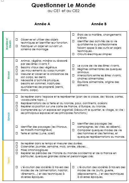 Programmation spiralaire CE1-CE2 Questionner Le Monde (IO 2015) - Charivari à l'école