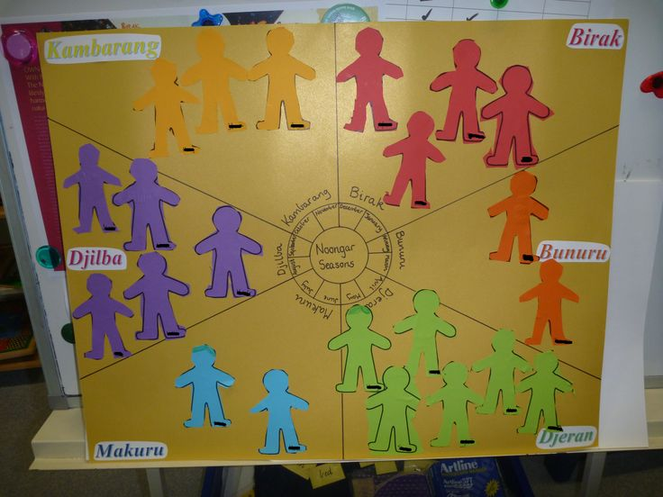 A chart demonstrating Nyoongar and English seasons. The children were grouped based on their birth months, and acted out how local Aboriginals traditionally found food in that season. They then cut out a person figure and glued it onto the chart in that month.