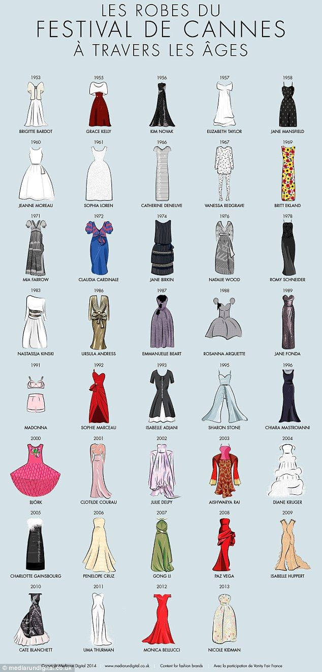 A history of fashion: From old Hollywood to modern couture, the best Cannes red carpet dresses through the years.