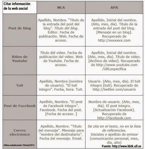 Cómo citar información de la web social Una tabla con la forma de citar fuentes de la web social en formato APA y MLA