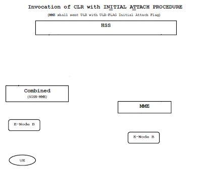 Diameter Protocol Explained: CLR/CLA(Cancel-Location-Request/Answer)