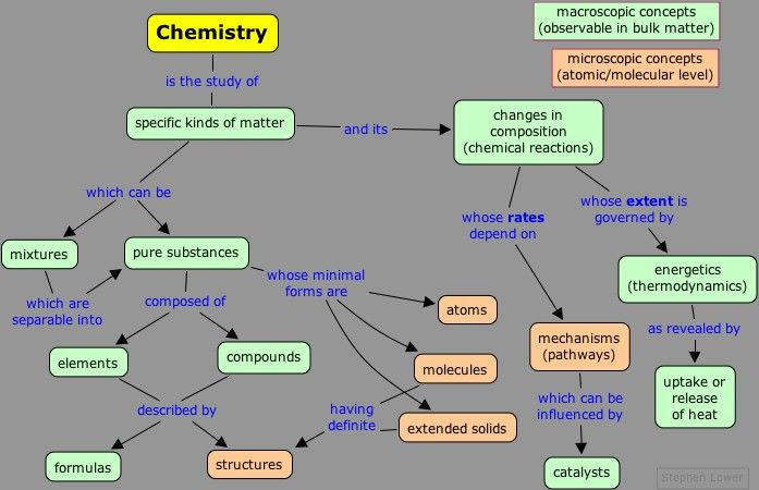 What Is Chemistry | Biochemistry and Molecular biology