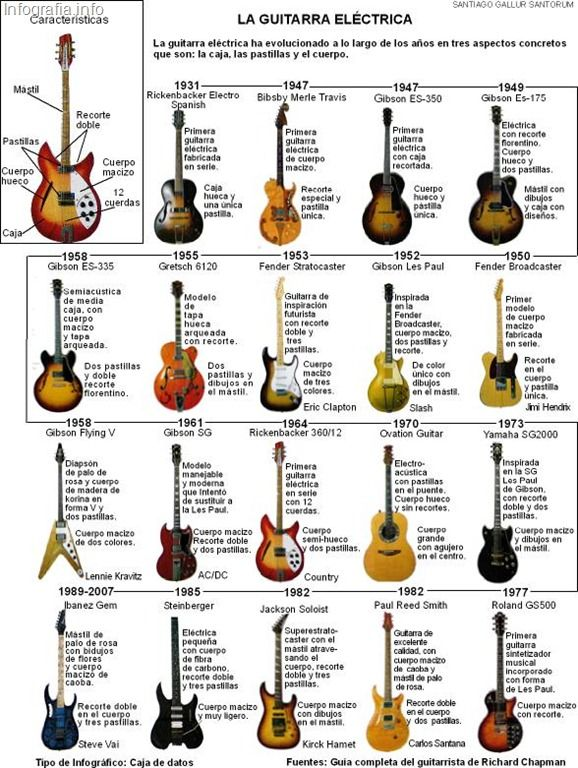Historia de la guitarra eléctrica #infografia #infographic | Infografías en castellano Mikesu