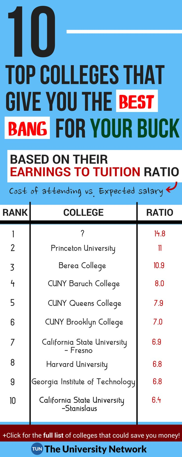 The Top 100 Universities in the U.S. Based On Graduates' Earnings to Tuition Ratios - see if your school made it to the list!