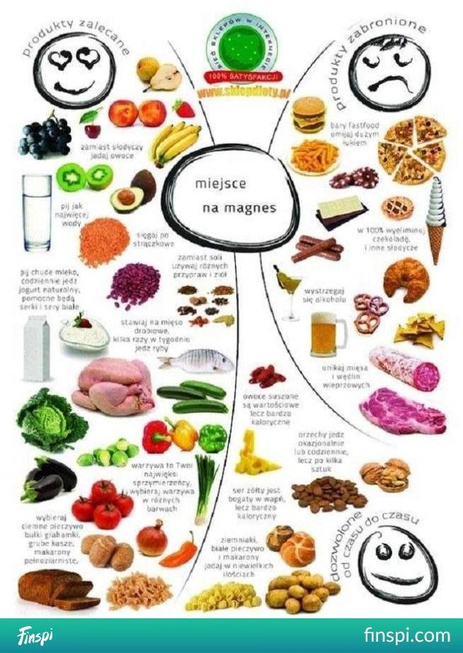 bądź fit! <33 #kuchnia #dieta #fit #zdrowie #dietetyczne #odżywianie