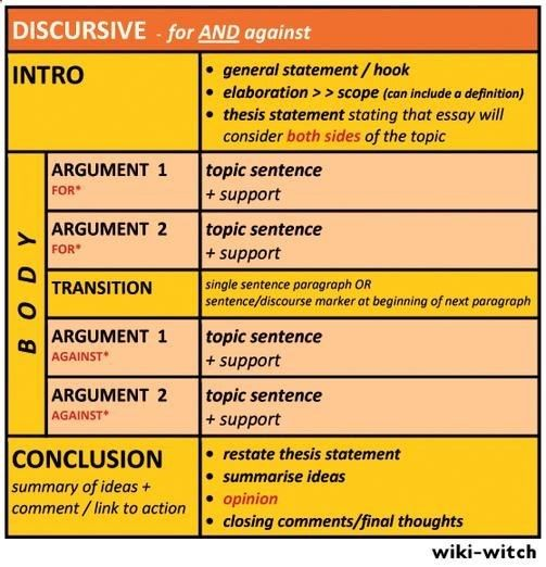 discursive essay format igcse Hey guys, i'll be taking english as a first language for igcse this year and i'm hoping to get an a i want to know if i should write argumentative, descriptive or narrative for the composition part.
