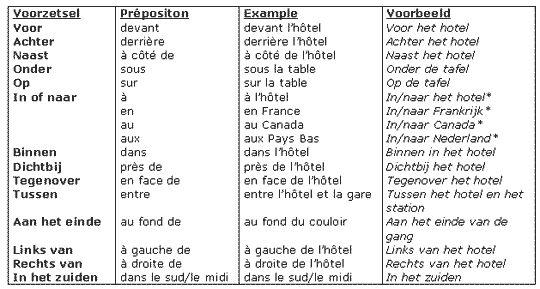 Schooltv: Eigenwijzer - Frans - Voorzetsels in het Frans