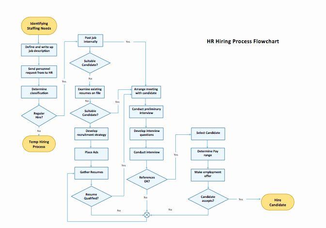Process Flow Chart Template Word Elegant Process Flow Chart Template Microsoft Word Templates In 2020 Process Flow Chart Template Process Flow Chart Work Flow Chart