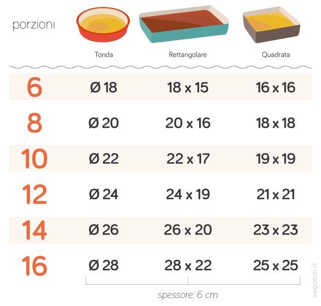 Misure degli stampi e teglie per dolci e formula per calcolare le dosi