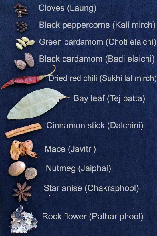 Glossary of Spices, Herbs and Misc. names in English, Hindi, Gujarati, Marathi, Tamil, Telugu and Malayalam. The first column has English name and following columns have names in Indian regional languages.