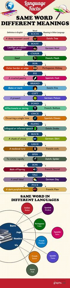 Language Facts: Same Word yet Different Meanings.