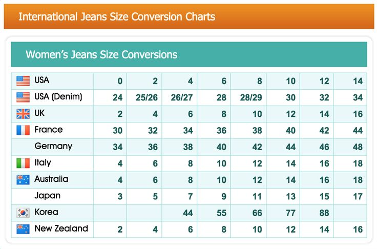 Men's Jean Size Conversion Charts Men's jean sizes are far less complex than women's jean sizes. The measurement criteria for U.S. and European jean sizes are identical: jeans are measured at the waist and at the inseam (from the crotch to the hem).
