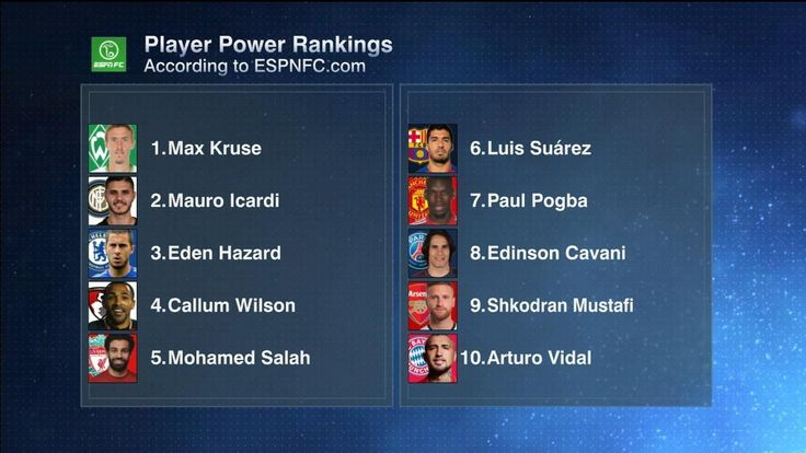 Player Power Rankings: Max Kruse claims top spot