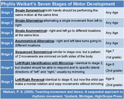 """Music with Mrs. Dennis: """"No, your other left!"""": Understanding Spatial Awareness and Cognitive Development"""