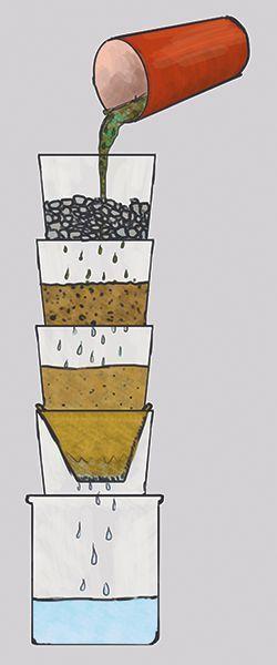 T IS FOR TEACHING. Das Prinzip einer großen Kläranlage kann man mit wenigen Materialien ganz einfach nachahmen. Ihr könnt aus Schmutzwasser wieder klares Wasser machen. ...