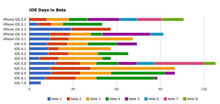 iOS 7 beta 2 in 6 Tagen? iOS Version History Chart zeigt Laufzeit von iOS beta Versionen - http://apfeleimer.de/2013/06/ios-7-beta-2-in-6-tagen-ios-version-history-chart-zeigt-laufzeit-von-ios-beta-versionen - Passend zum iOS 7 beta 1 Release eine Übersicht über ALLE bisherigen iOS Versionen beginnend mit Apple iPhone OS 2.0 bis hin zu iOS 6.0, iOS 6.1 und natürlich iOS 7! Bisher ist die iOS 7 beta 1 gerade einmal 8 Tage im Umlauf, dennoch dauert im Mittel die Laufzeit bzw