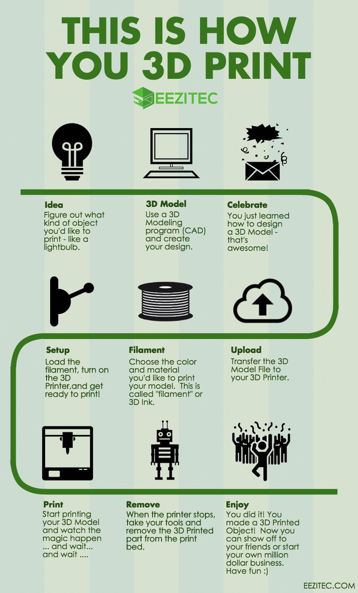 Need a crash course on 3D Printing? Check out Eezitec's infographic to get a qui…