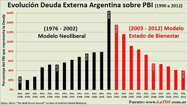 Evolución de la Deuda Externa de Argentina, Brasil, Chile, Colombia, México y Venezuela entre 1990 y 2012 | Portal La TDF