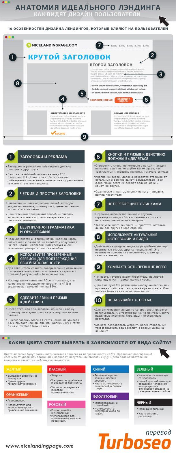 Анатомия превосходной посадочной страницы [Инфографика]