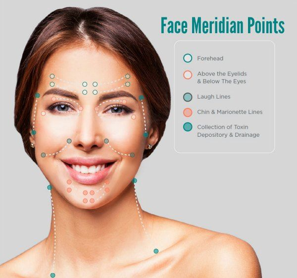 19+ Lymphatic drainage exercises for face trends