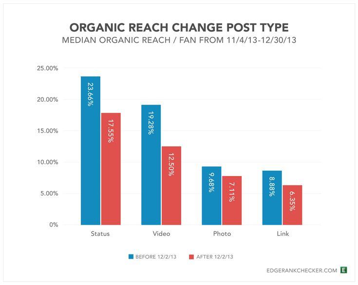 Facebook Organic-Reach-Change-Before-After-Dec2-Post-Type via Edgerank Checker