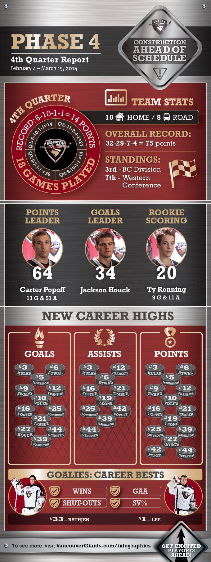 2013/14 Fourth Quarter Report