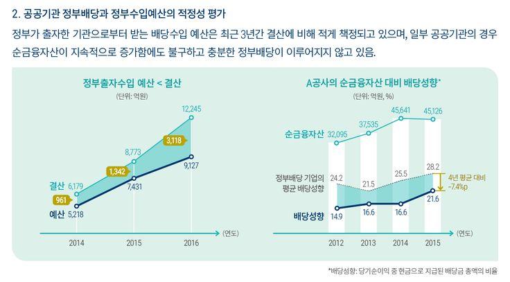 [NABO브리핑7호] 정부는 최근 3년간 출자기관으로부터 받는 배당수입 예산을 결산에 비해 적게 책정하였습니다. 일부 공공기관은 순금융자산이 증가함에도 불구하고 정부배당을 충분히 이행하지 않고 있습니다.