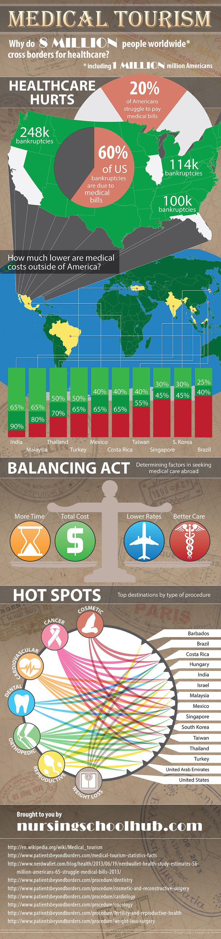 Why medical tourism? Cost effectiveness is one of the many ways SkyMedicus and Medical Tourism can help you out!