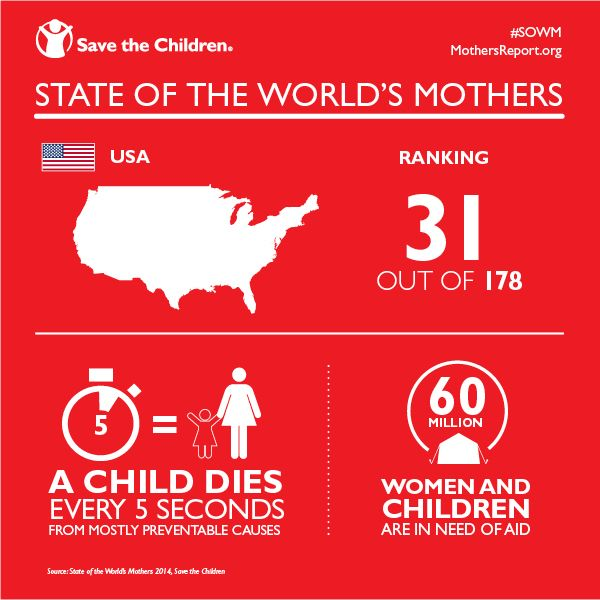 Shocking facts from our State of the World's Mothers report show how hard it is for parents to make sure their kids are safe from harm: http://www.savethechildren.org/site/c.8rKLIXMGIpI4E/b.8585863/k.9F31/State_of_the_Worlds_Mothers.htm?msource=wespistw0514 #SOWM