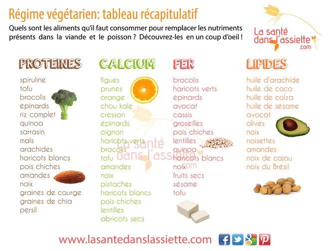 tableau_végétarien