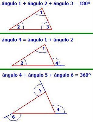 Suma de los ángulos internos. Propiedad del ángulo exterior.