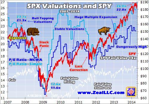 SPX Topping Valuations 3 | Elliott Wave Analytics