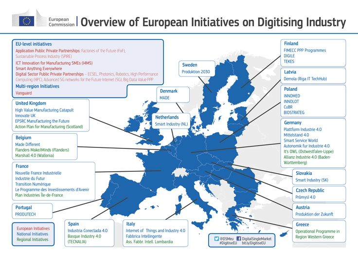 There are 28 different set of rules & 28 different ecosystems to stimulate digitisiation of industry. Our goal is to better coordinate and find synergies to benefit from the European scale. Learn about our #DigitiseEU strategy https://ec.europa.eu/digital-single-market/en/digitising-european-industry #DigitalSingleMarket