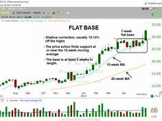 How To Find Chart Patterns That Precede The Best Stock Breakouts (click chart to read article).  #stocktrading #stocks #trading #swingtrading #stockcharts