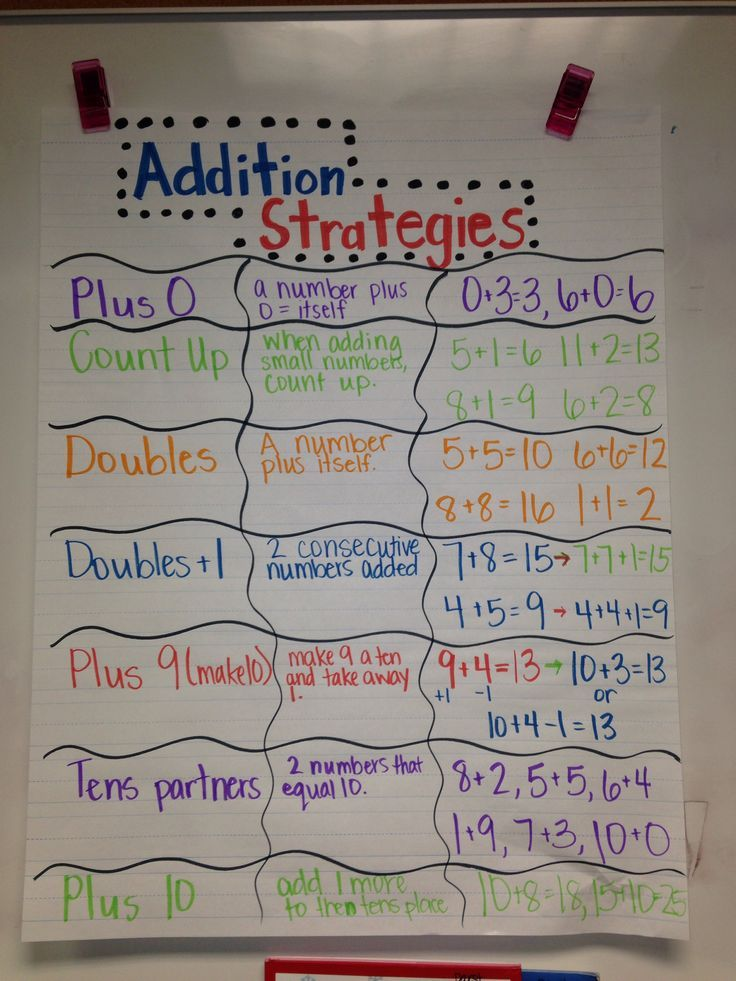 Math Coach's Corner: #TrendingInMath. Weekly series that features great blog posts and Pinterest pins from the previous week!  This week includes three great math linky parties, an anchor chart with addition strategies, and a link to 25 organizational tips!