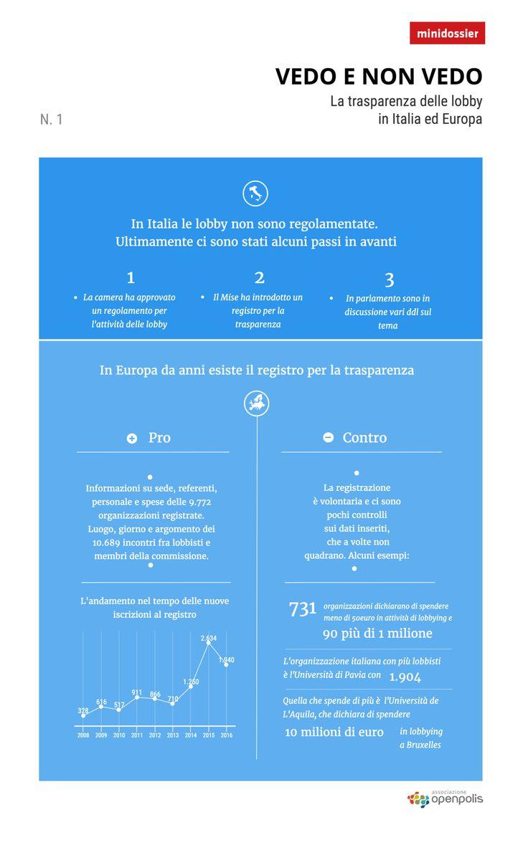 Vedo non vedo, l'infografica sulle lobby in Italia e in Europa http://blog.openpolis.it/2017/01/09/vedo-non-vedo-linfografica-delle-lobby-italia-ed-europa/12688