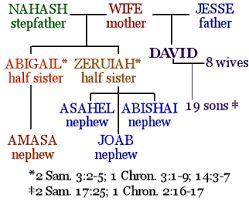 Résultats de recherche d'images pour «2 Samuel 16:22»